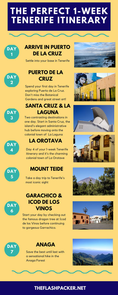 1-INFOGRAPHIC ILLUSTRATING 1 WEEK IN-TENERIFE-ITINERARY