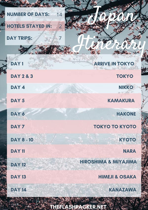 illustration of day by day itimerary for 2 weeks in japan for the first time visitor